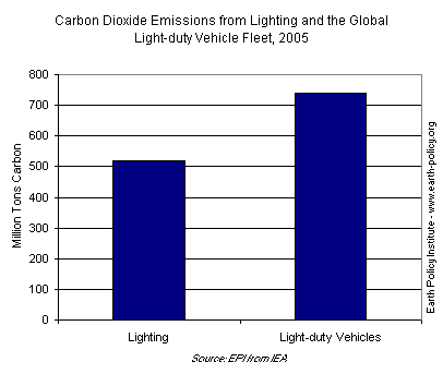 Lighting  rivals that of light-duty vehicles for global energy consumption