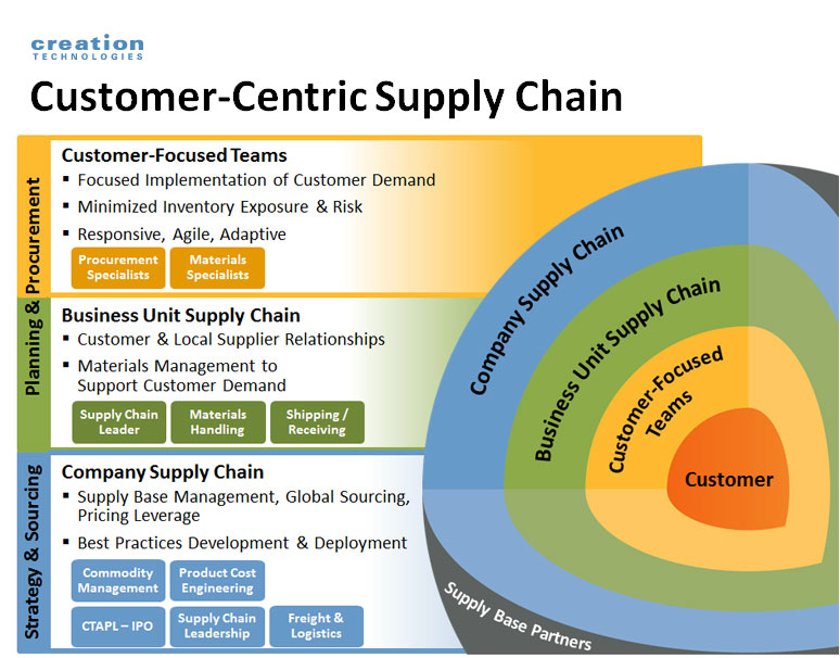 Creation Technologies Strategic Supply Chain
