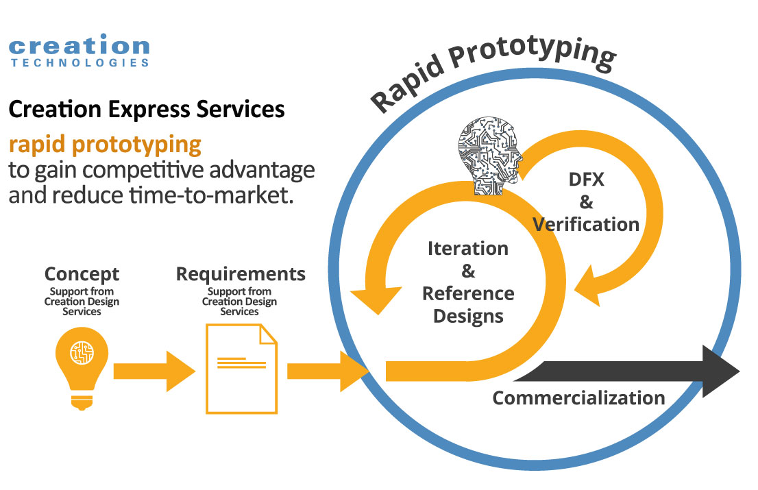 Creation Express Services Rapid Prototyping