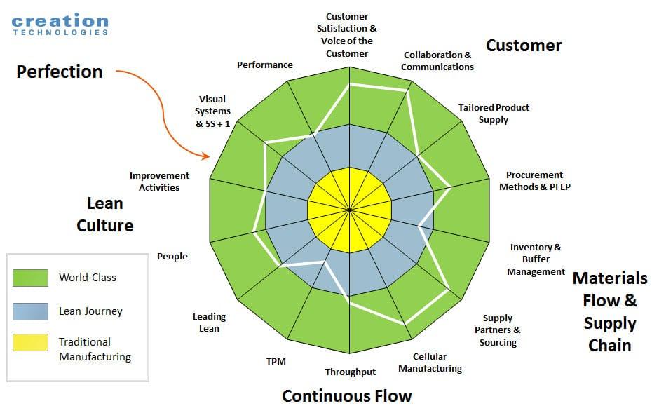 Creation Technologies Lean Scorecard