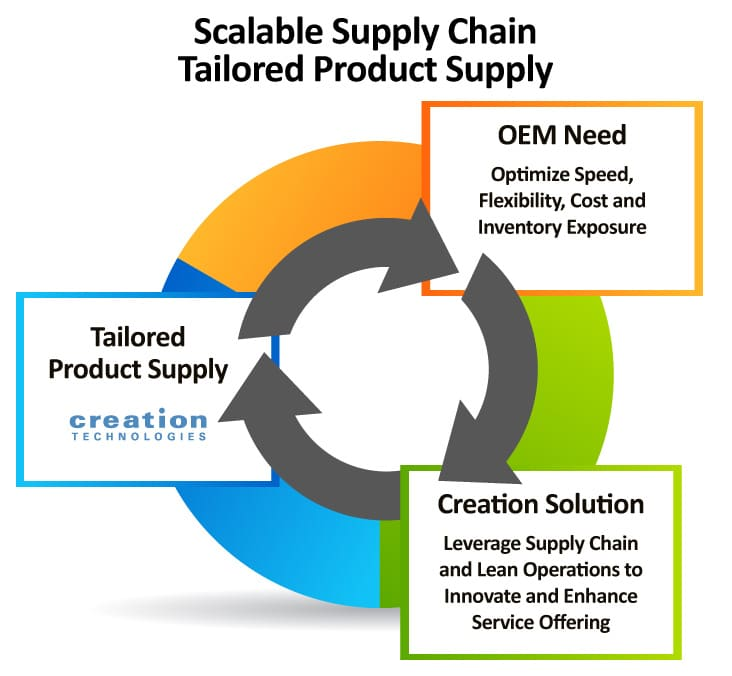 Creation Technologies Tailored Product Supply
