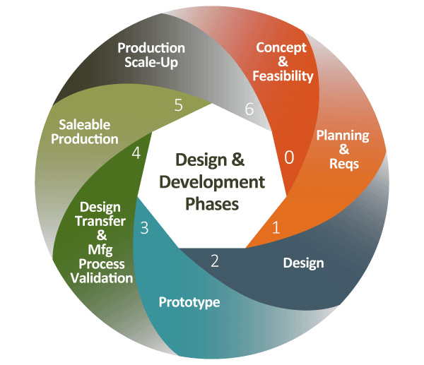 Lean product development creation technologies lp for Product design and development services