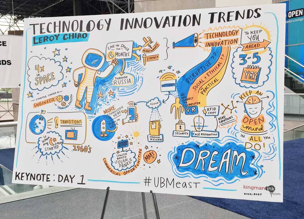 Technology Innovation Trends - an artistic mindmap from MD&M East