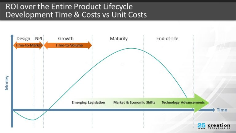 Breaking Through Time To Market Barriers With Concurrent Engineering Creation Tech